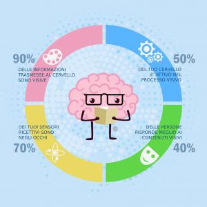 Il Visual Content e la gestione dei contenuti sui siti web